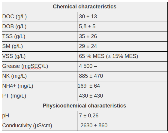 Average characteristics of faecal sludge :