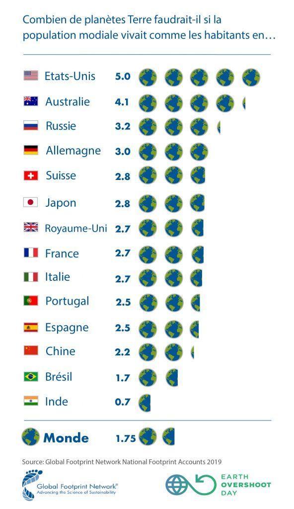 combien de planetes terre faudrait il