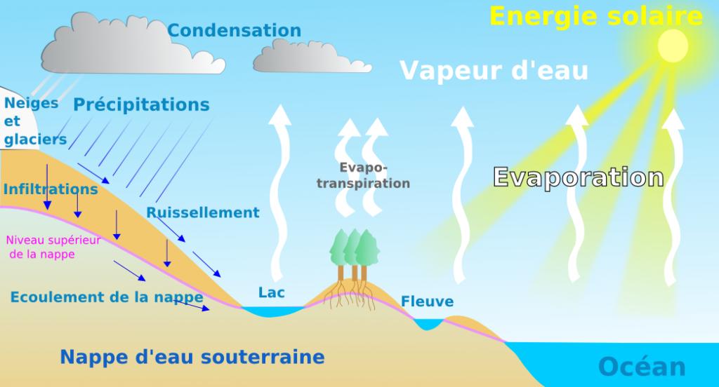 cycle d el'eau