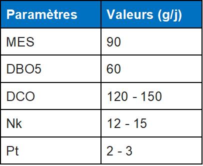valeurs equivalent habitant